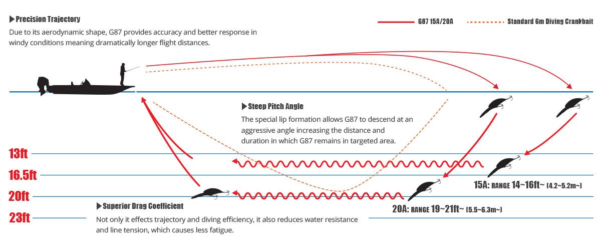 G87_chart_1